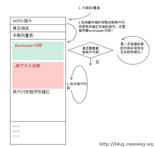 BL1_microchip_bootloader_cn