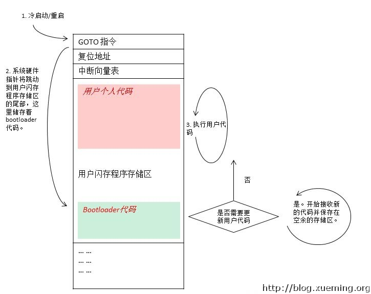 BL1_my_preferred_bootloader_cn
