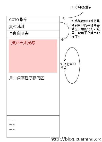 BL1_no_bootloader_cn